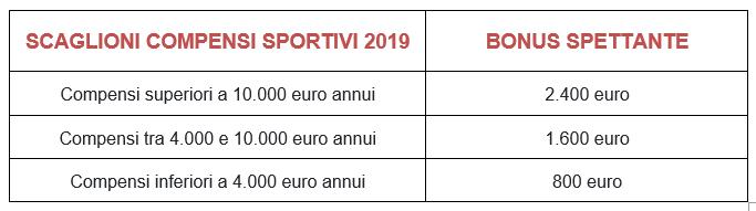 BONUS-SPETTANTE-scaglione-compensi-sportivi-2019