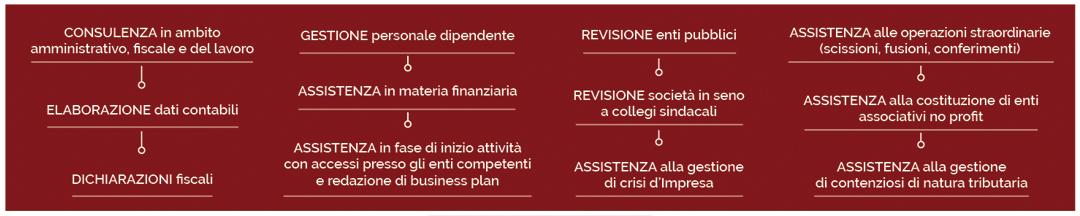 I Servizi dello Studio Mazzoleni & Partners – commercialisti